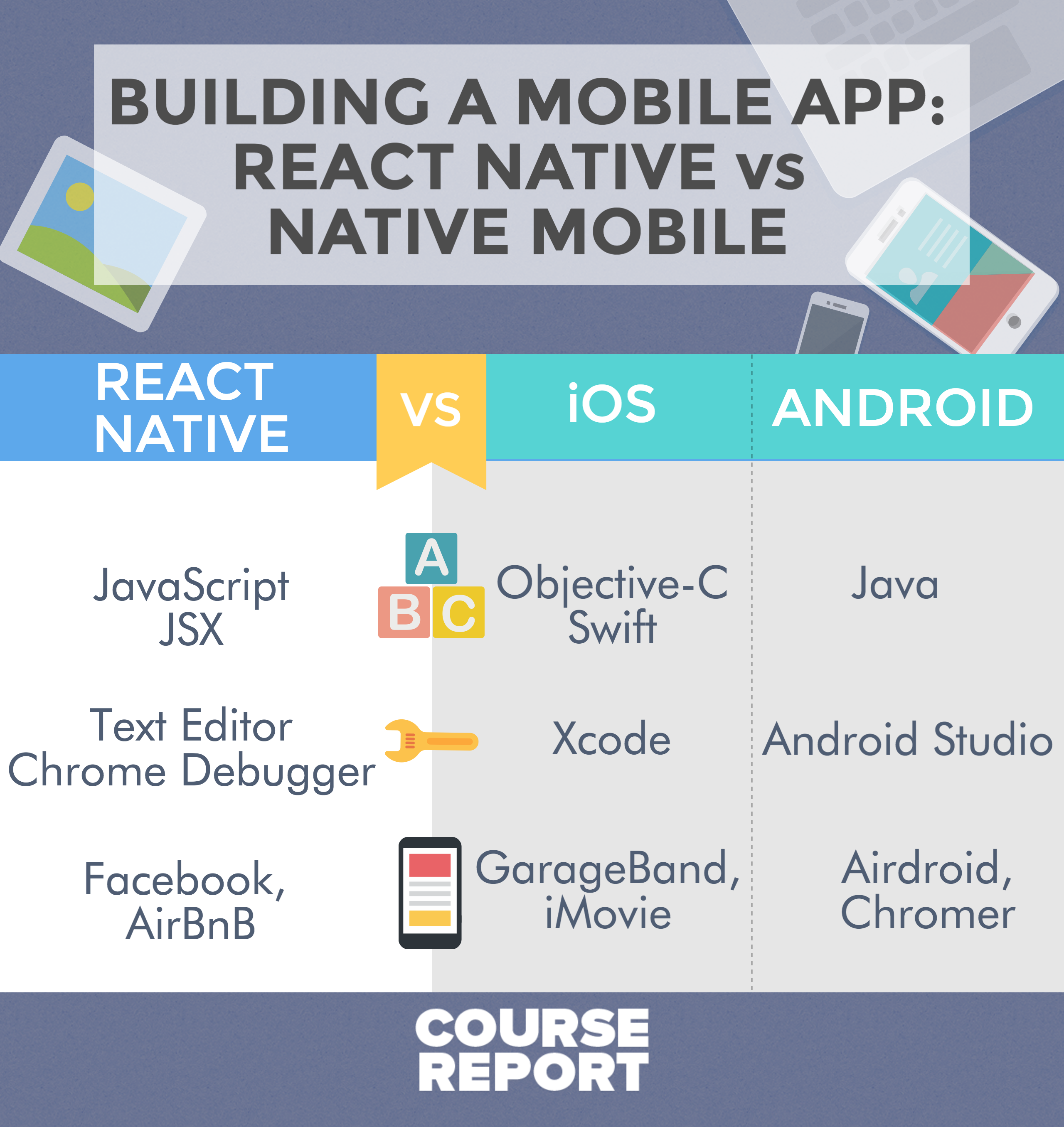The Pros and Cons in React Native and Native in Mobile App